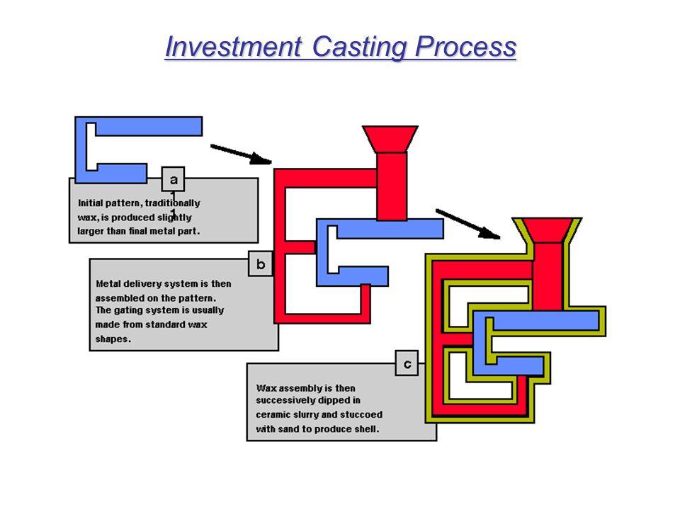 Single Crystal Casting of Turbines blades Fig : Methods of casting turbine blades.