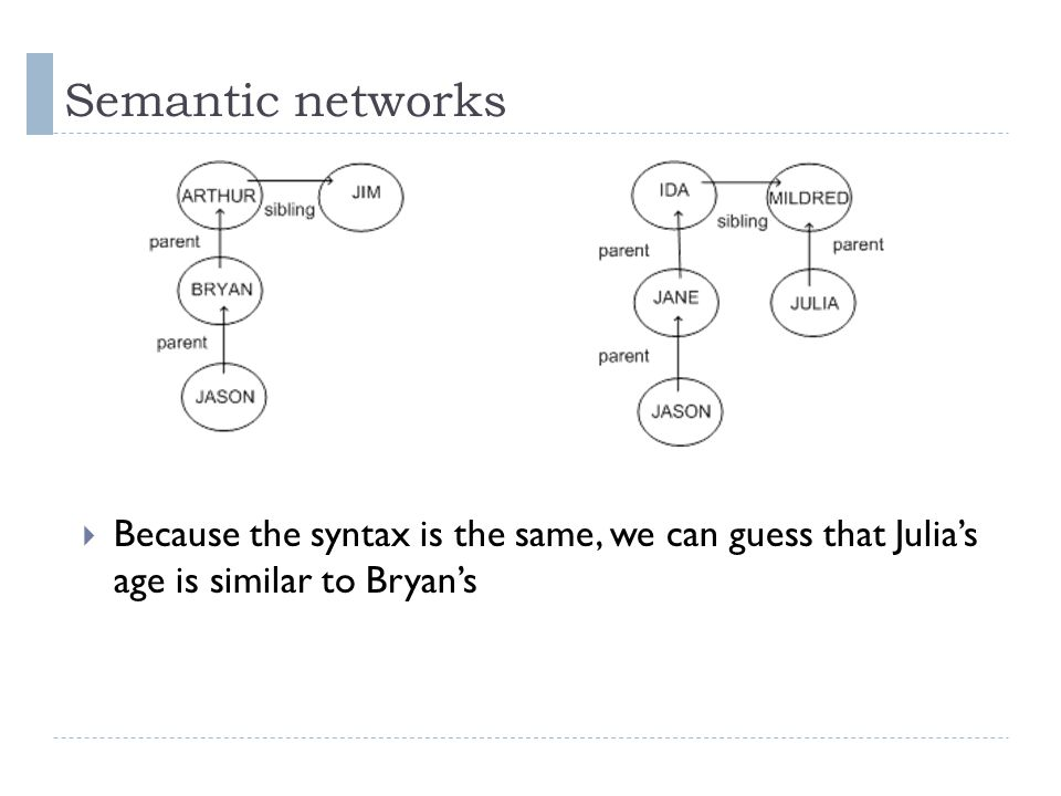 Semantic networks  Because the syntax is the same, we can guess that Julia's age is similar to Bryan's