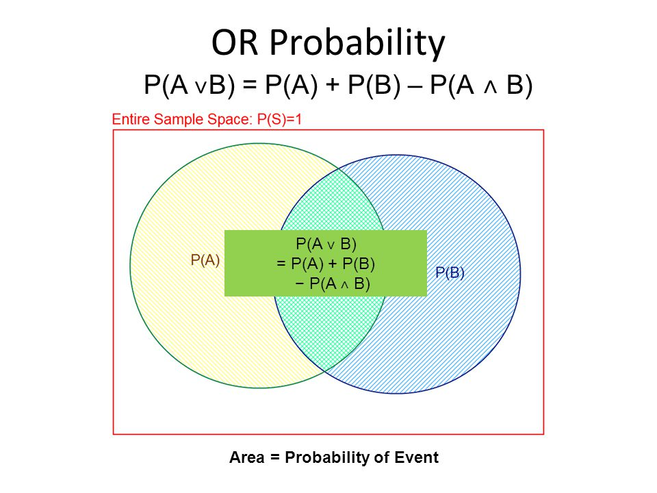 OR Probability Area = Probability of Event P(A ˅ B) = P(A) + P(B) – P(A ˄ B) P(A ˅ B) = P(A) + P(B) − P(A ˄ B)