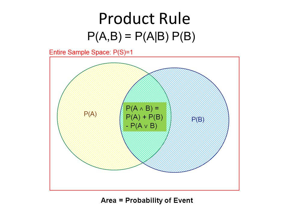 Product Rule Area = Probability of Event P(A,B) = P(A|B) P(B) P(A ˄ B) = P(A) + P(B) - P(A ˅ B)