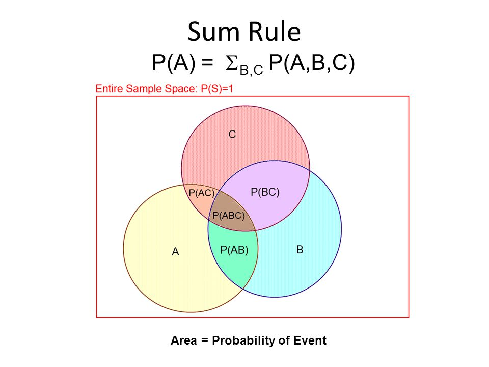 Sum Rule Area = Probability of Event P(A) =  B,C P(A,B,C)
