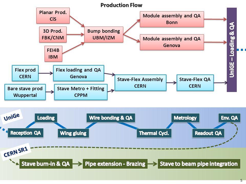 Production Flow Bare stave prod Wuppertal Bare stave prod Wuppertal Stave Metro + Fitting CPPM Stave Metro + Fitting CPPM Stave-Flex Assembly CERN Stave-Flex Assembly CERN Flex prod CERN Flex prod CERN Flex loading and QA Genova Flex loading and QA Genova Stave-Flex QA CERN Stave-Flex QA CERN 3D Prod.