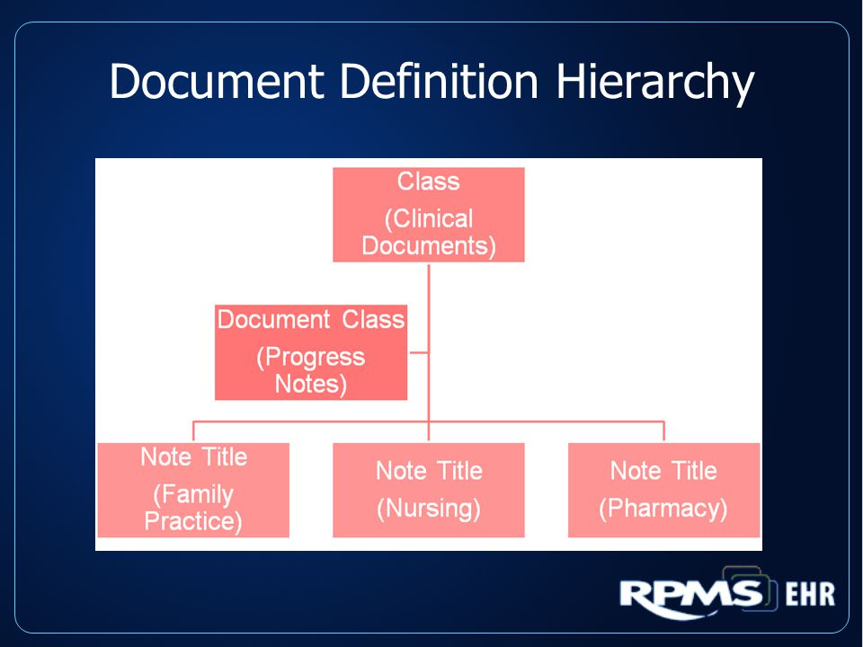 Hierarchy Relationship Business Rules for the note title documents follow this relationship - Best Advice: Do not edit Business Rules!