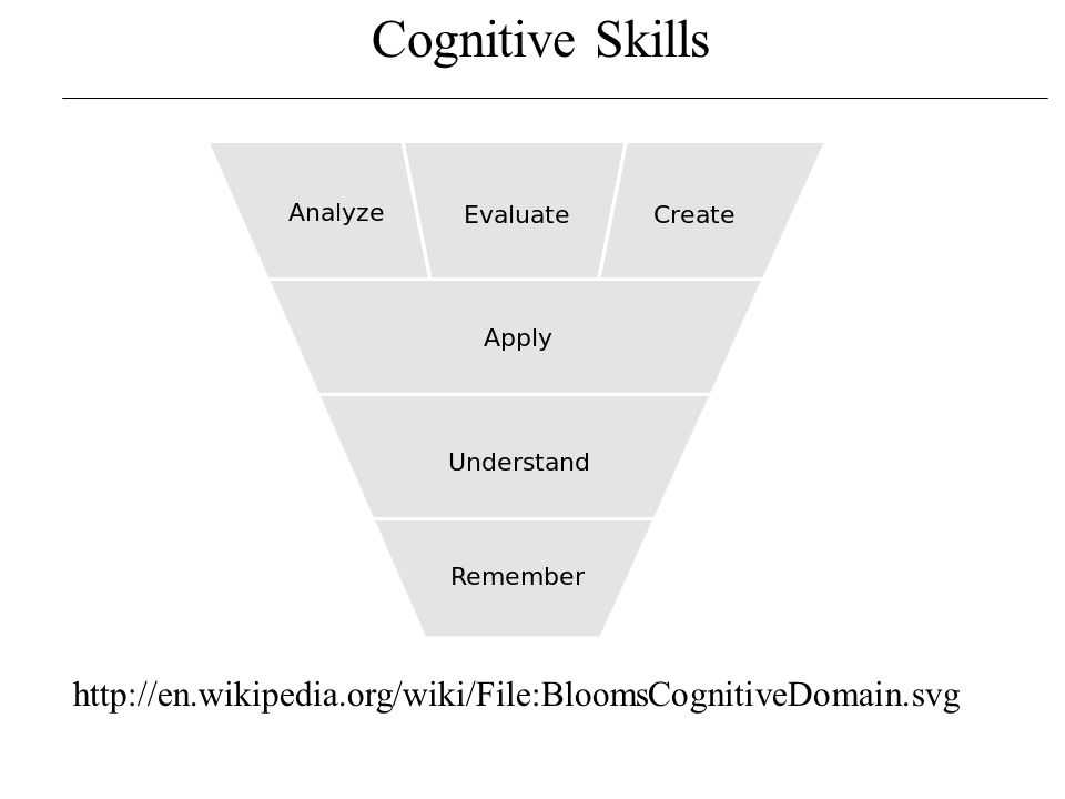 Cognitive Skills Knowledge What is Computer Science? What is a Computer?