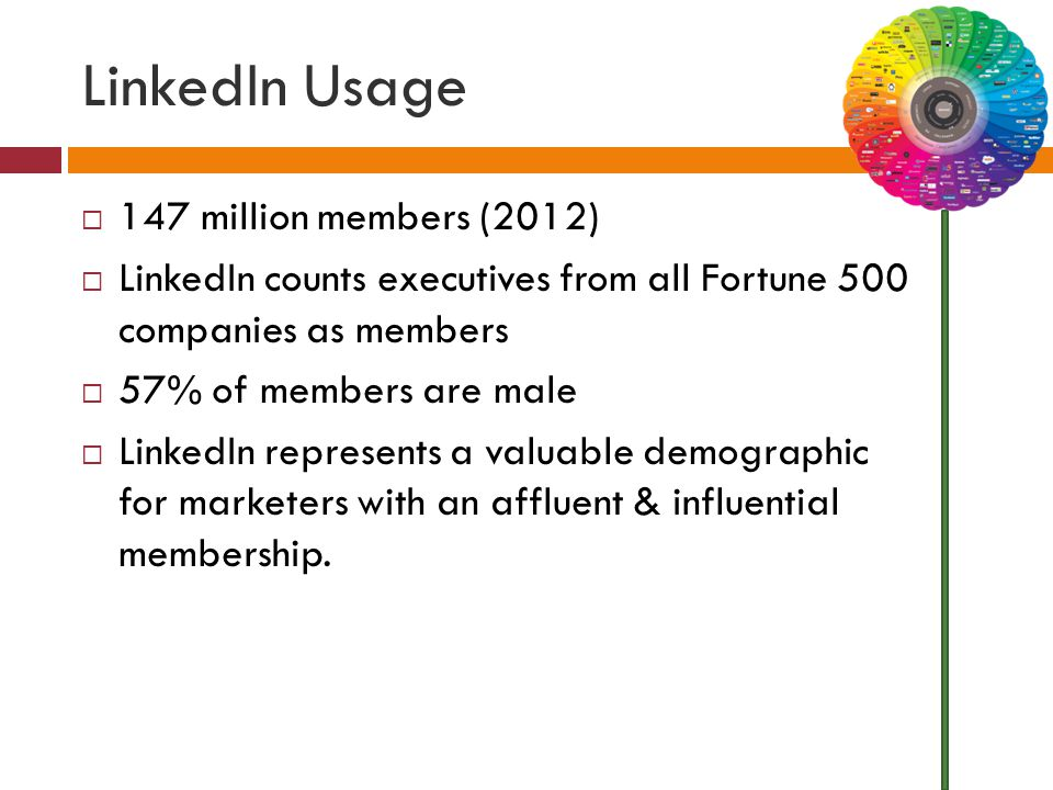 LinkedIn Usage  147 million members (2012)  LinkedIn counts executives from all Fortune 500 companies as members  57% of members are male  LinkedIn represents a valuable demographic for marketers with an affluent & influential membership.
