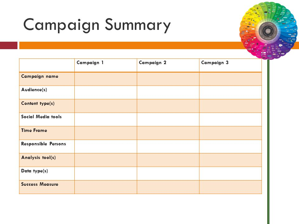 Campaign Summary Campaign 1Campaign 2Campaign 3 Campaign name Audience(s) Content type(s) Social Media tools Time Frame Responsible Persons Analysis tool(s) Data type(s) Success Measure