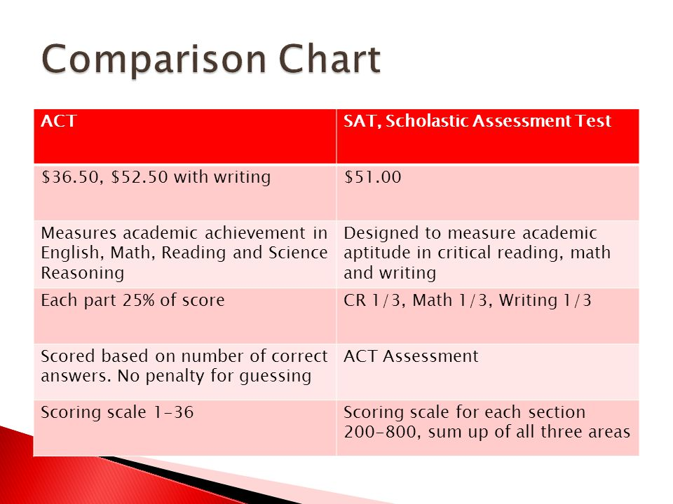 ACTSAT, Scholastic Assessment Test $36.50, $52.50 with writing$51.00 Measures academic achievement in English, Math, Reading and Science Reasoning Designed to measure academic aptitude in critical reading, math and writing Each part 25% of scoreCR 1/3, Math 1/3, Writing 1/3 Scored based on number of correct answers.