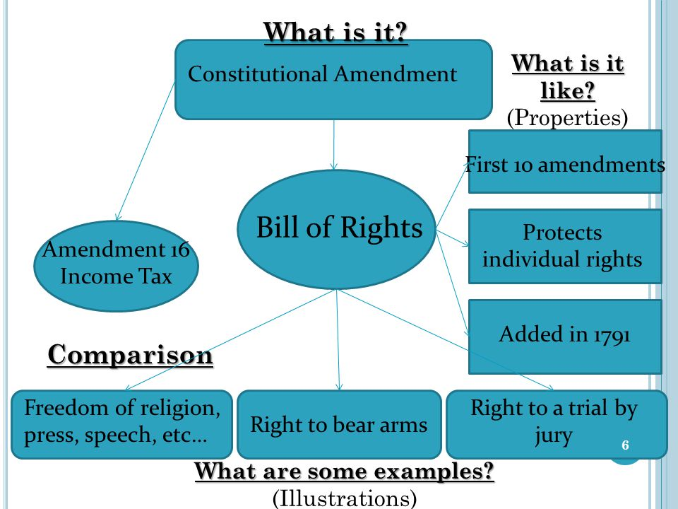Bill of Rights Constitutional Amendment What is it.