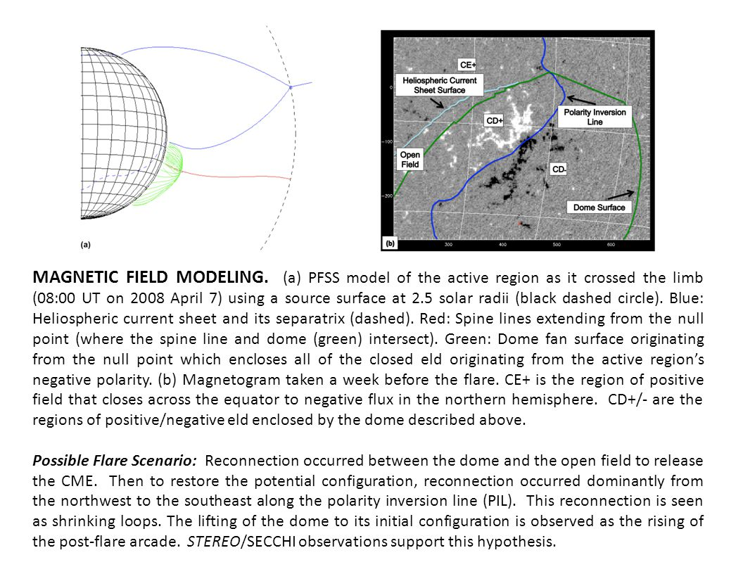 MAGNETIC FIELD MODELING.