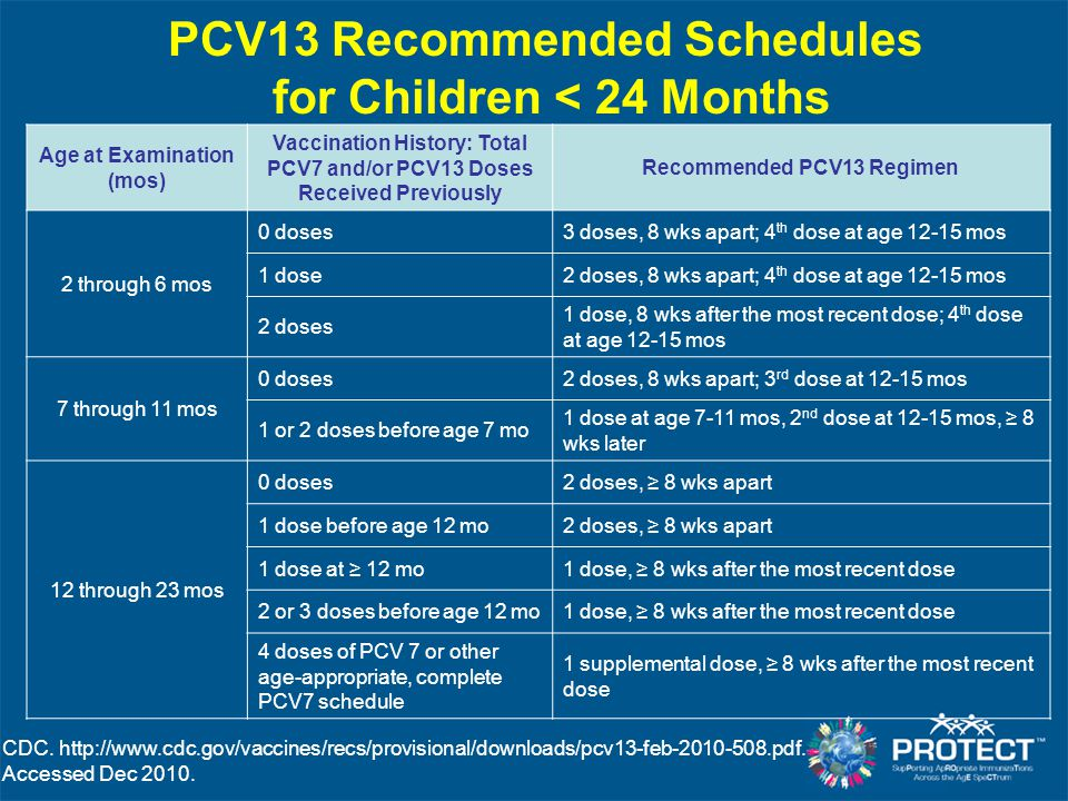 PCV13 Recommended Schedules for Children < 24 Months CDC.