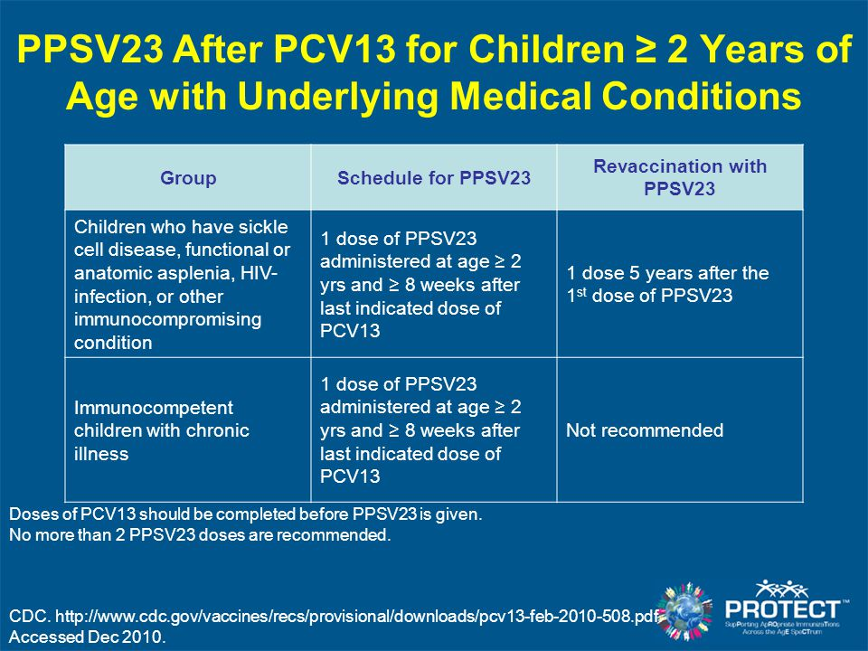 PPSV23 After PCV13 for Children ≥ 2 Years of Age with Underlying Medical Conditions GroupSchedule for PPSV23 Revaccination with PPSV23 Children who have sickle cell disease, functional or anatomic asplenia, HIV- infection, or other immunocompromising condition 1 dose of PPSV23 administered at age ≥ 2 yrs and ≥ 8 weeks after last indicated dose of PCV13 1 dose 5 years after the 1 st dose of PPSV23 Immunocompetent children with chronic illness 1 dose of PPSV23 administered at age ≥ 2 yrs and ≥ 8 weeks after last indicated dose of PCV13 Not recommended Doses of PCV13 should be completed before PPSV23 is given.