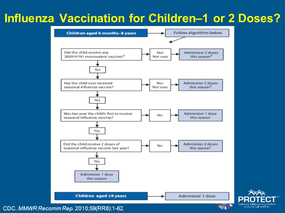 Influenza Vaccination for Children–1 or 2 Doses CDC. MMWR Recomm Rep. 2010;59(RR8):1-62.