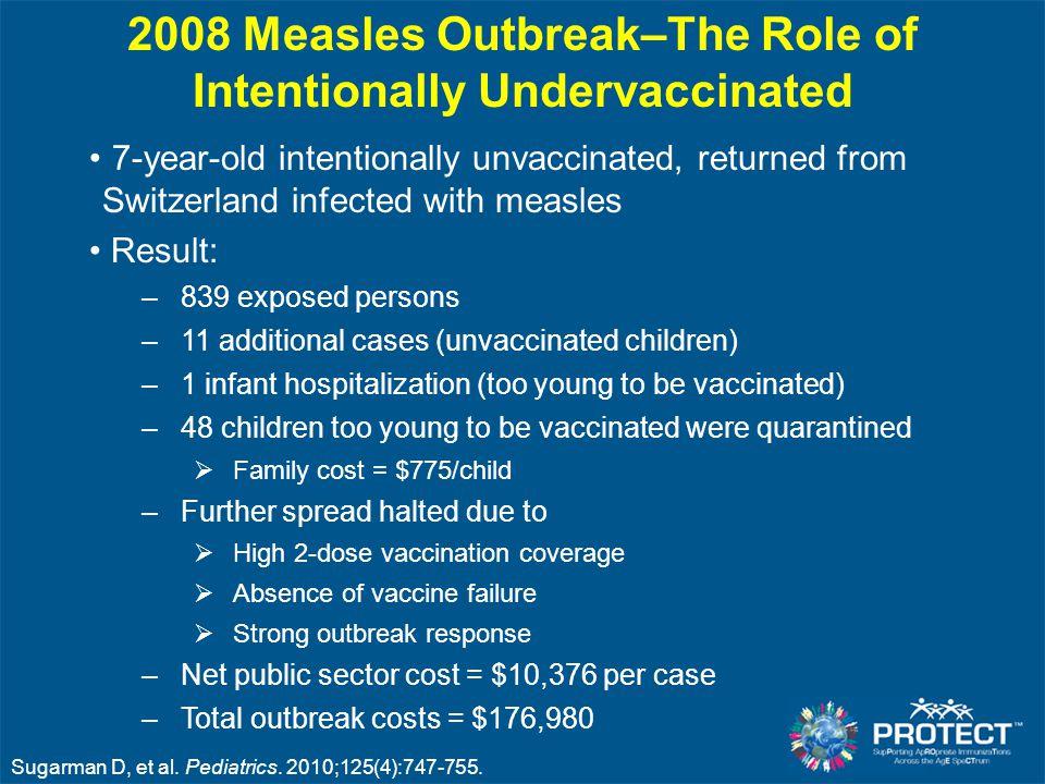 Sugarman D, et al. Pediatrics. 2010;125(4):747-755.