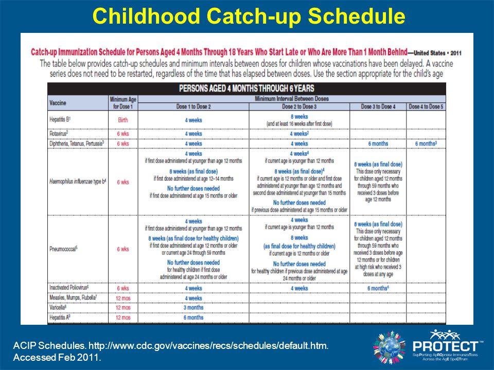 Childhood Catch-up Schedule ACIP Schedules. http://www.cdc.gov/vaccines/recs/schedules/default.htm.