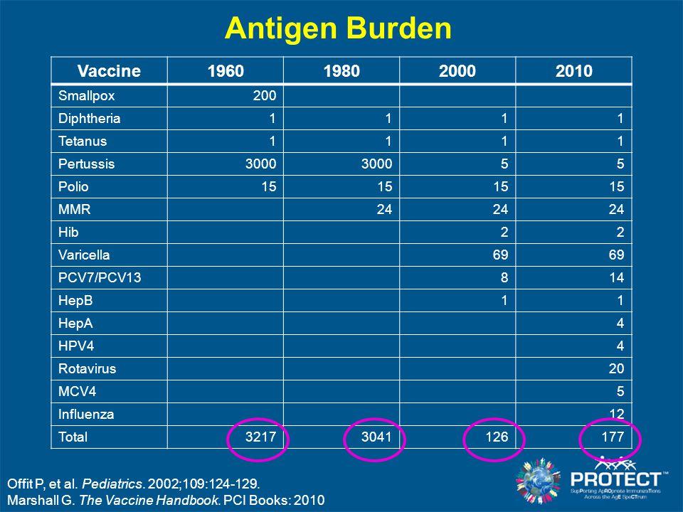 Antigen Burden Vaccine1960198020002010 Smallpox 200 Diphtheria 1111 Tetanus 1111 Pertussis 3000 55 Polio 15 MMR 24 Hib 22 Varicella 69 PCV7/PCV13 814 HepB 11 HepA 4 HPV4 4 Rotavirus 20 MCV4 5 Influenza 12 Total 32173041126177 Offit P, et al.