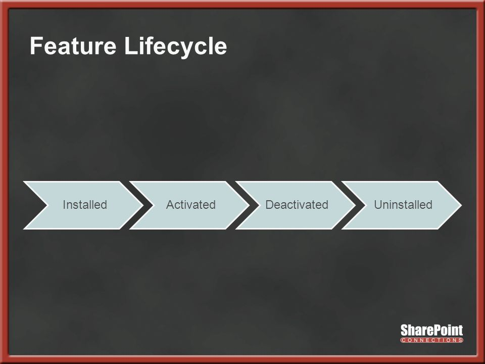 Feature Lifecycle InstalledActivatedDeactivatedUninstalled