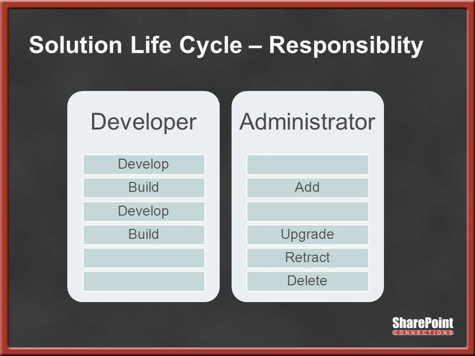 Solution Life Cycle – Responsiblity Developer DevelopBuildDevelopBuild Administrator AddUpgradeRetractDelete