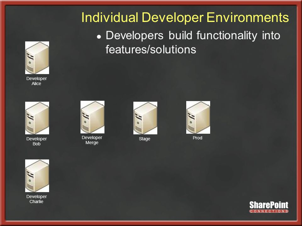 Developer Alice Developer Bob Developer Charlie Developer Merge StageProd Individual Developer Environments ● Developers build functionality into features/solutions