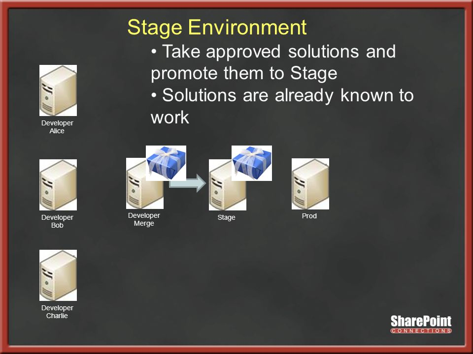 Developer Alice Developer Bob Developer Charlie Developer Merge StageProd Stage Environment Take approved solutions and promote them to Stage Solutions are already known to work