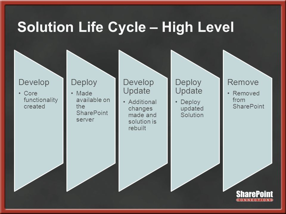 Solution Life Cycle – High Level Develop Core functionality created Deploy Made available on the SharePoint server Develop Update Additional changes made and solution is rebuilt Deploy Update Deploy updated Solution Remove Removed from SharePoint