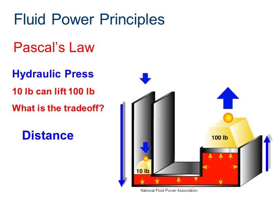 Pascal's Law National Fluid Power Association Hydraulic Press 10 lb can lift 100 lb What is the tradeoff? Fluid Power Principles Distance