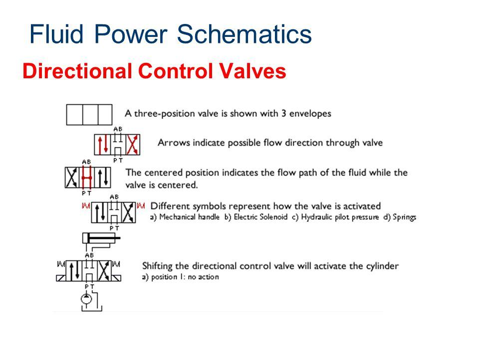 Directional Control Valves Fluid Power Schematics