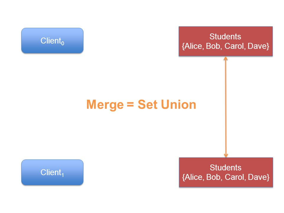 Students {Alice, Bob, Carol, Dave} Client 0 Client 1 Merge = Set Union