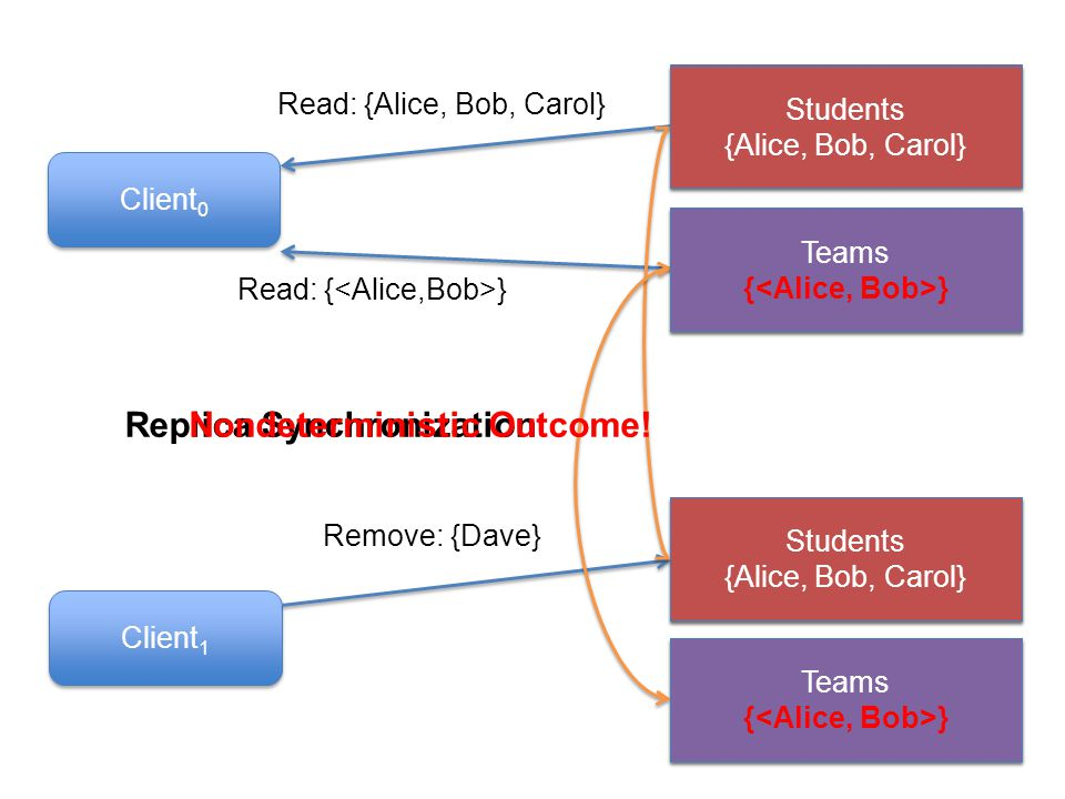 Client 0 Client 1 Students {Alice, Bob, Carol, Dave} Teams { } Read: {Alice, Bob, Carol} Read: { } Teams { } Remove: {Dave} Students {Alice, Bob, Carol} Replica Synchronization Students {Alice, Bob, Carol} Nondeterministic Outcome.