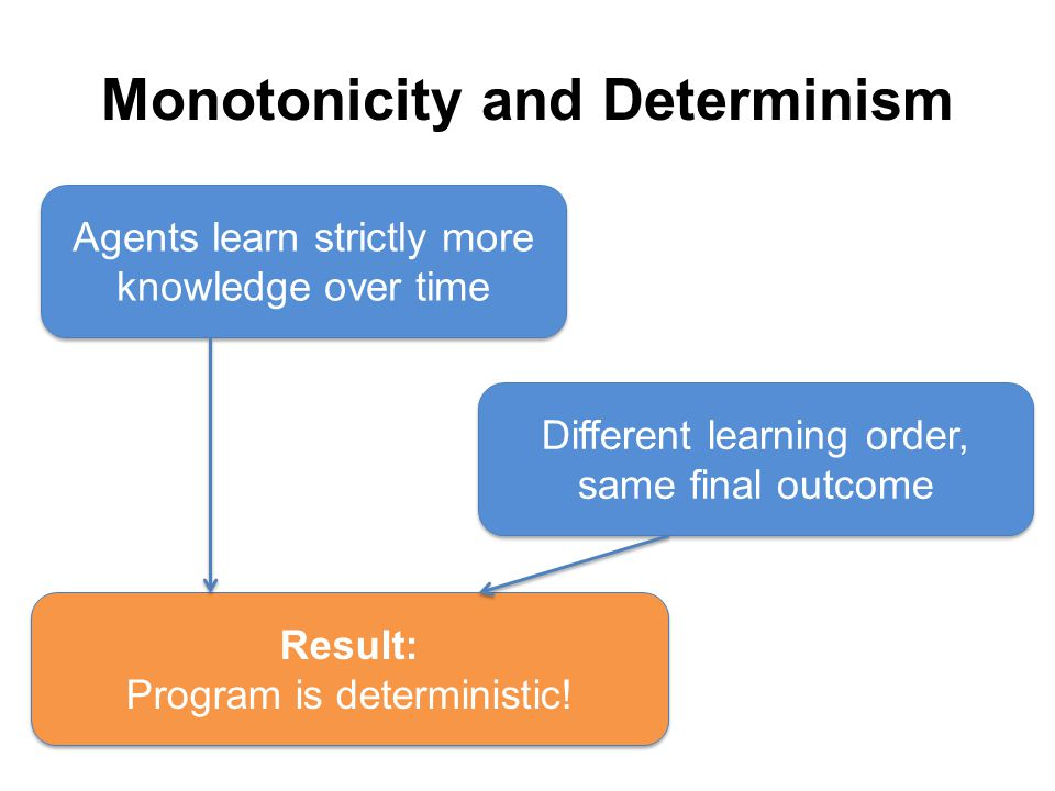 Monotonicity and Determinism Agents learn strictly more knowledge over time Different learning order, same final outcome Result: Program is deterministic!