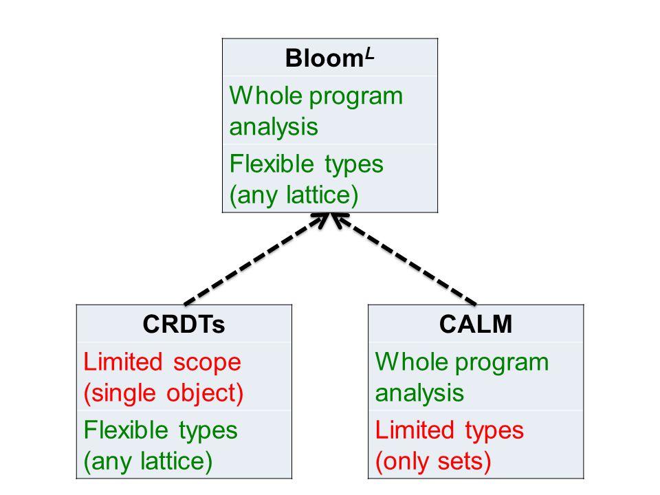 CRDTs Limited scope (single object) Flexible types (any lattice) CALM Whole program analysis Limited types (only sets) Bloom L Whole program analysis Flexible types (any lattice)
