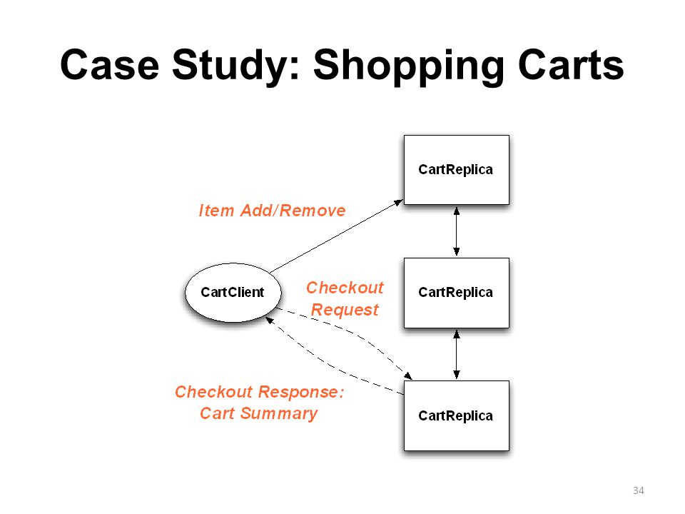 Case Study: Shopping Carts 34