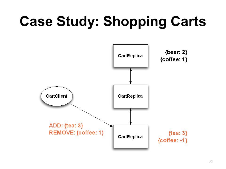 Case Study: Shopping Carts 36
