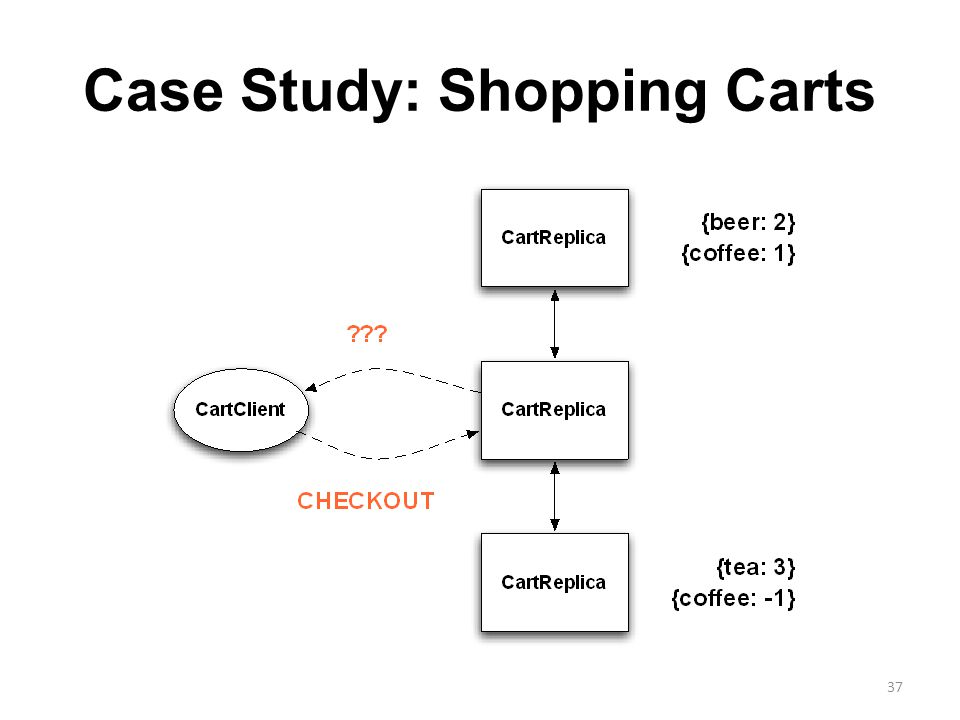 Case Study: Shopping Carts 37