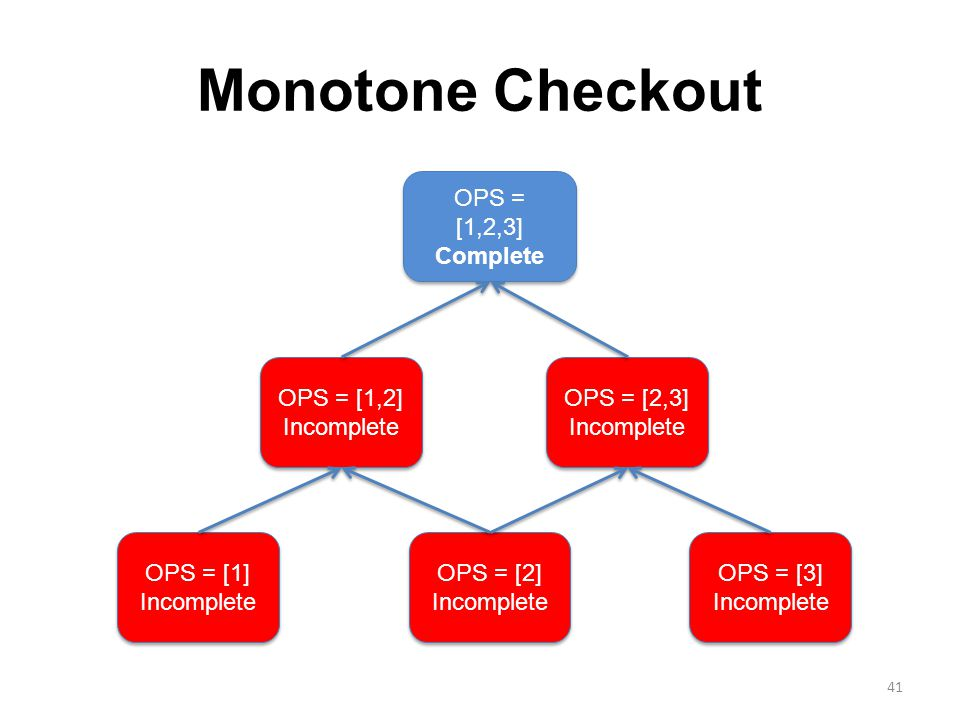Monotone Checkout OPS = [1] Incomplete OPS = [2] Incomplete OPS = [3] Incomplete OPS = [1,2] Incomplete OPS = [2,3] Incomplete OPS = [1,2,3] Complete 41