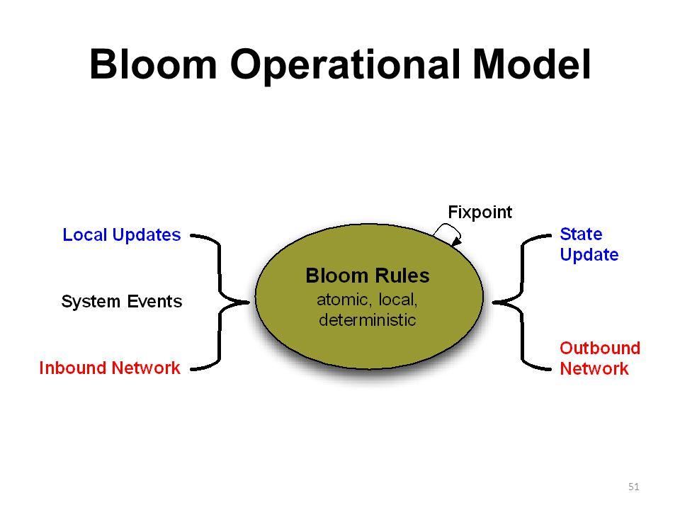 Bloom Operational Model 51