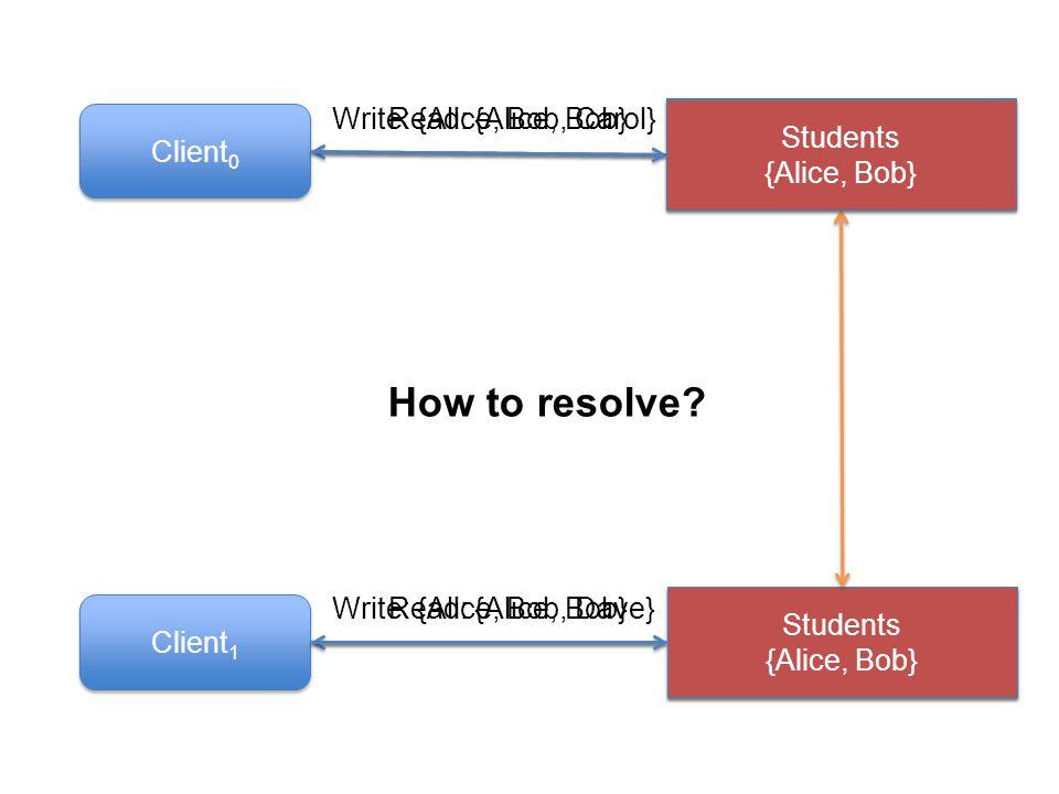 Read: {Alice, Bob} Write: {Alice, Bob, Dave} Write: {Alice, Bob, Carol} Students {Alice, Bob, Dave} Students {Alice, Bob, Carol} Client 0 Client 1 Read: {Alice, Bob} Students {Alice, Bob} How to resolve.
