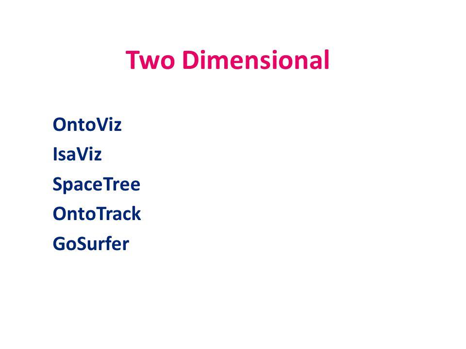 Two Dimensional OntoViz IsaViz SpaceTree OntoTrack GoSurfer