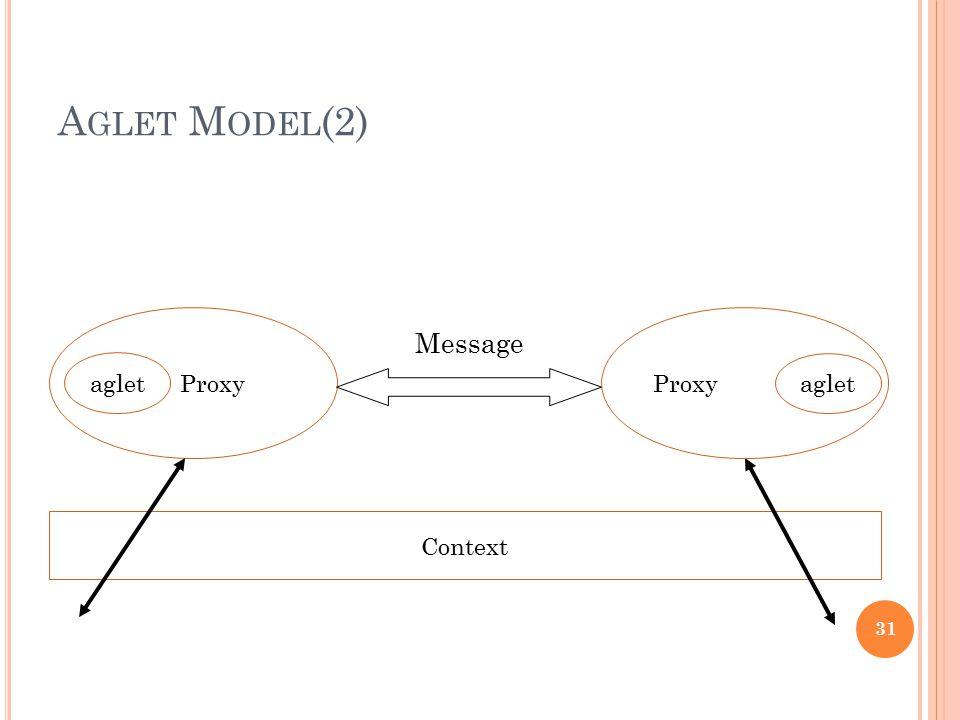 A GLET M ODEL (2) Context Proxy aglet Proxy aglet Message 31