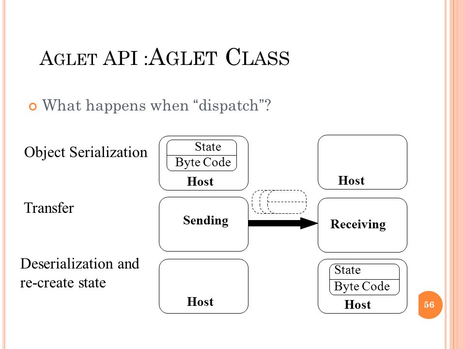 "A GLET API : A GLET C LASS What happens when "" dispatch "" ? State Byte Code Host Sending Receiving State Byte Code Host Object Serialization Transfer"