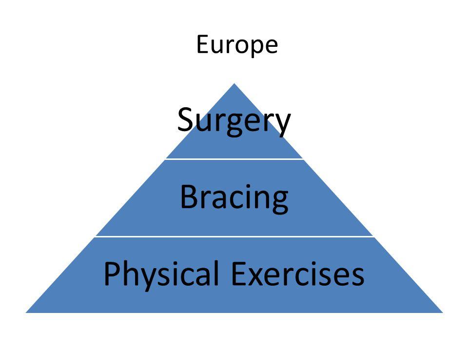 Europe Surgery Bracing Physical Exercises