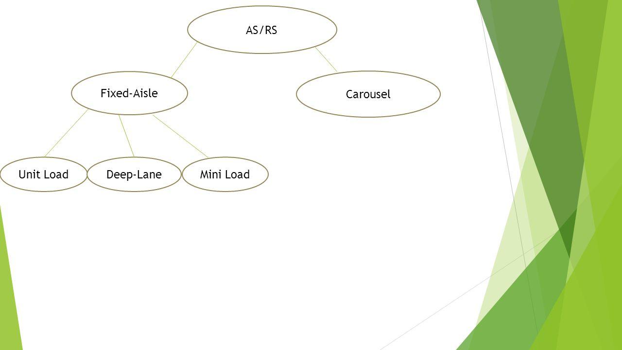 Unit Load Deep-Lane Mini Load Man-on-board Vertical Lift Modules (VLM's) AS/RS Unit LoadDeep-LaneMini Load Fixed-Aisle Carousel