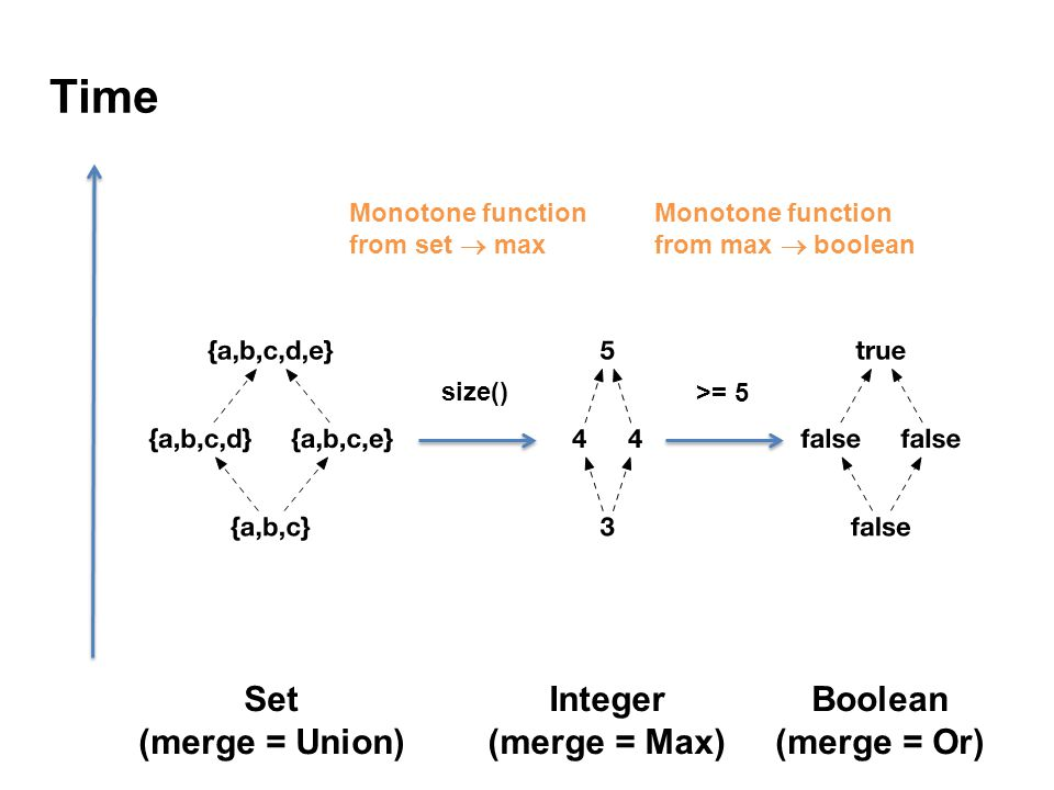 Time Set (merge = Union) Integer (merge = Max) Boolean (merge = Or) size() >= 5 Monotone function from set  max Monotone function from max  boolean