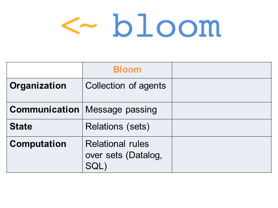 Bloom OrganizationCollection of agents CommunicationMessage passing StateRelations (sets) ComputationRelational rules over sets (Datalog, SQL)