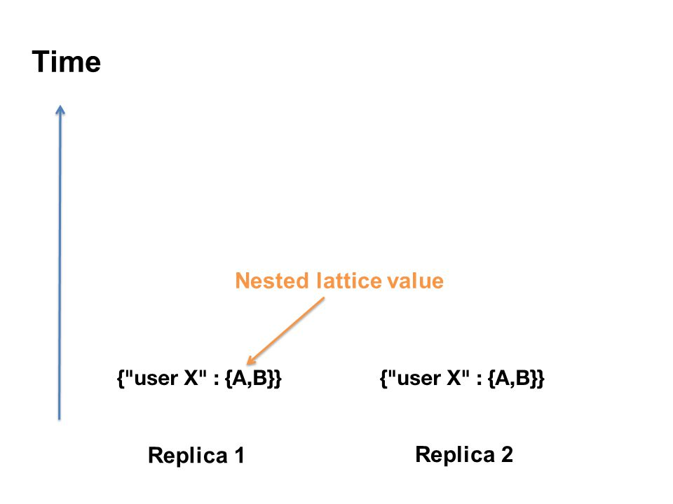 Time Replica 1 Replica 2 Nested lattice value