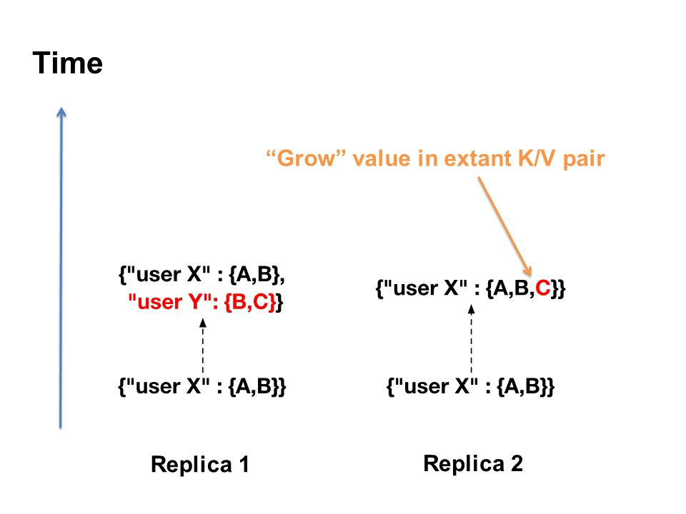 Time Replica 1 Replica 2 Grow value in extant K/V pair