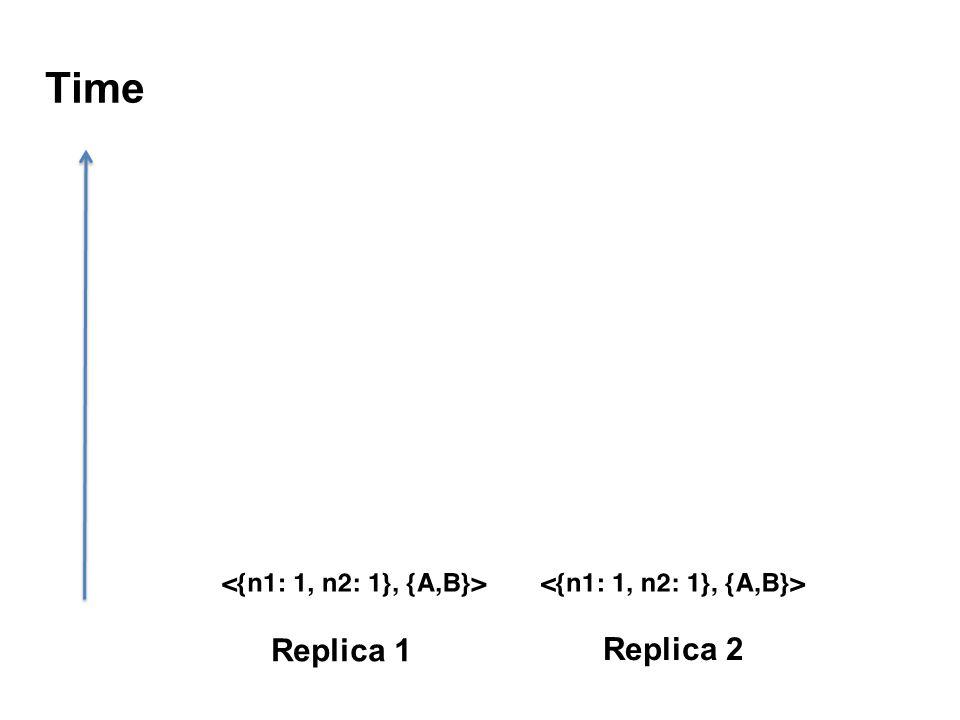 Time Replica 1 Replica 2