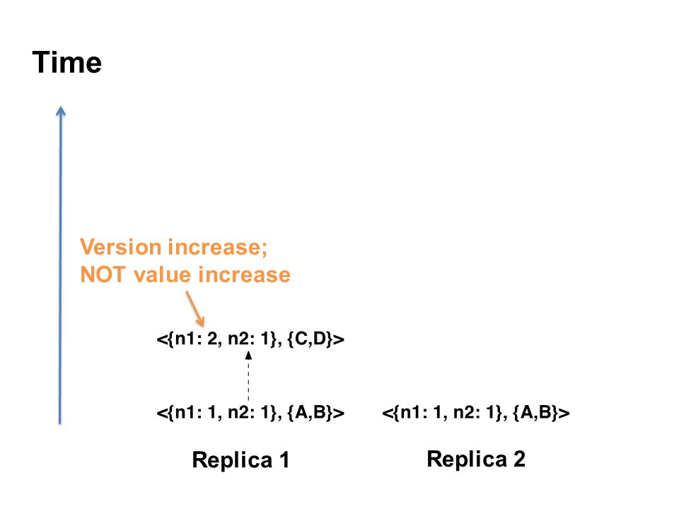 Time Replica 1 Replica 2 Version increase; NOT value increase