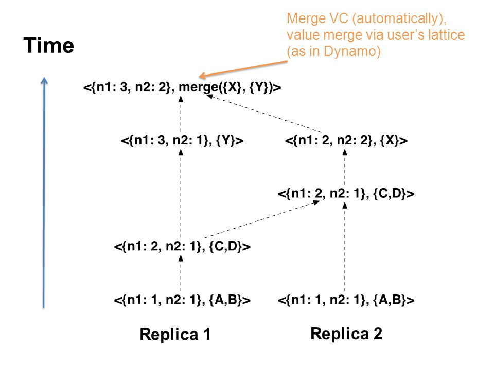 Time Replica 1 Replica 2 Merge VC (automatically), value merge via user's lattice (as in Dynamo)