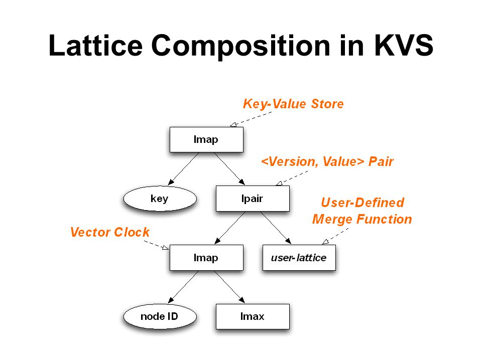 Lattice Composition in KVS