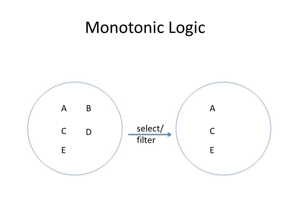 Monotonic Logic AB C E D A C E select/ filter